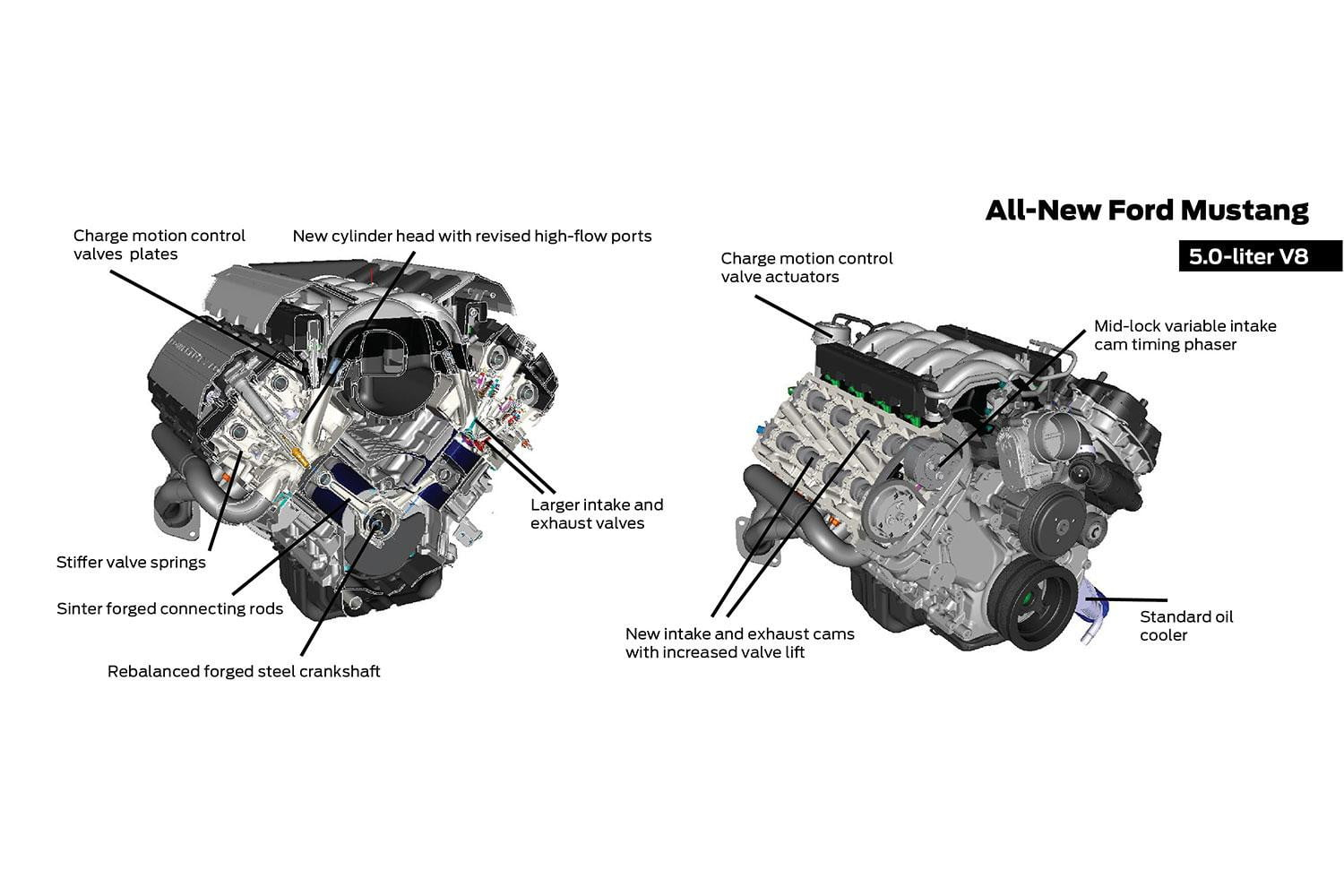 2015 ford mustang engine specs and rumors digital trends 2015 ford mustang5 0 liter coyote v8