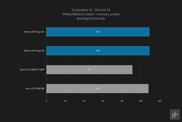 amd vega 64 gpu review graph civ vi 1440p medium