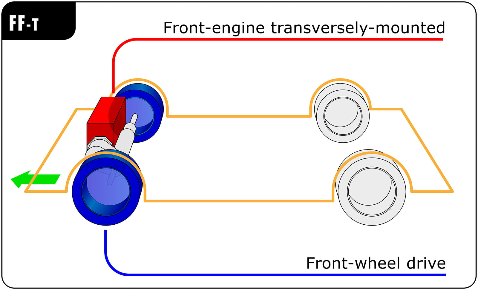 FWD vs. RWD vs. AWD: The Differences Explained | Digital Trends  Wheel Drive Engine Diagram on