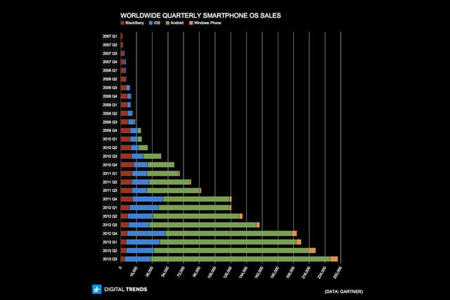 worldwide quarterly smartphone os sales