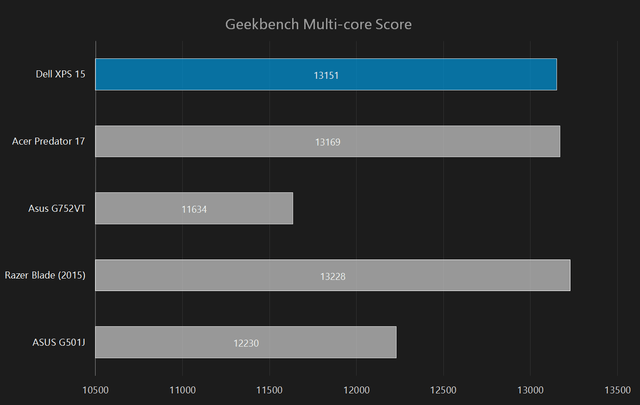 dell xps 15 2015 review geekbench multi core