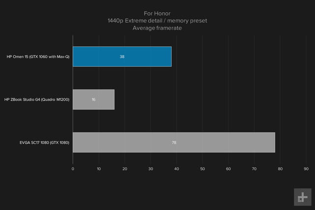 HP Omen 15 gaming graphs For Honor 1440p Extreme