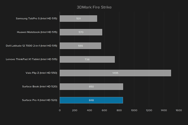 microsoft surface pro 4 review update 3dmark fire strike